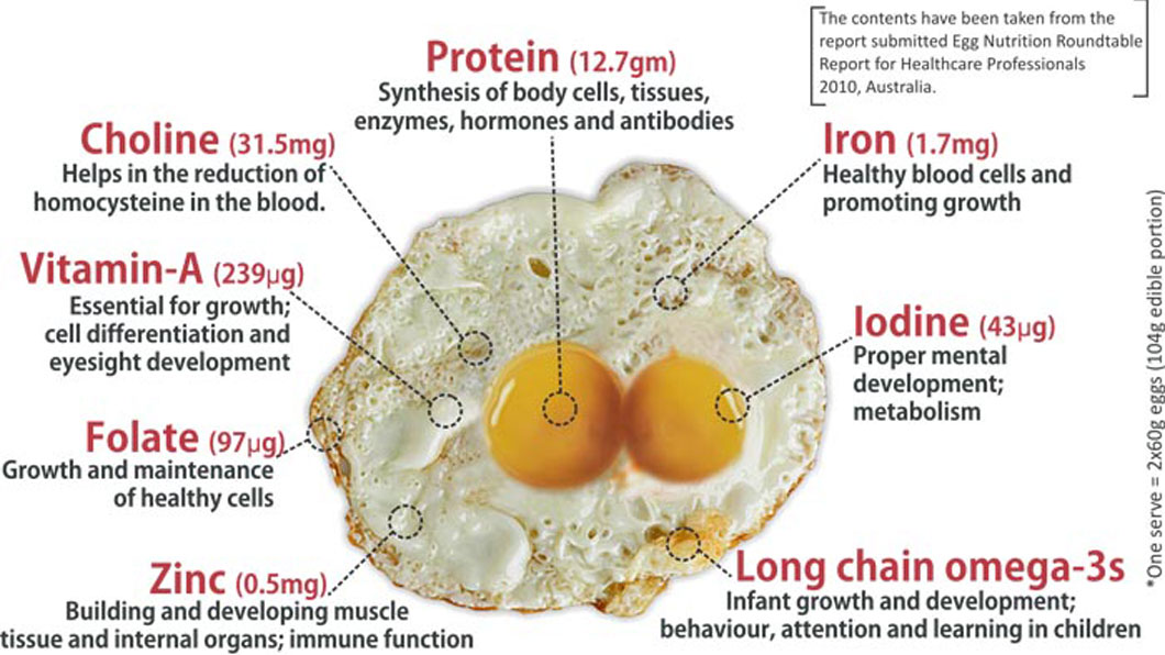 nutritional_value_eggs